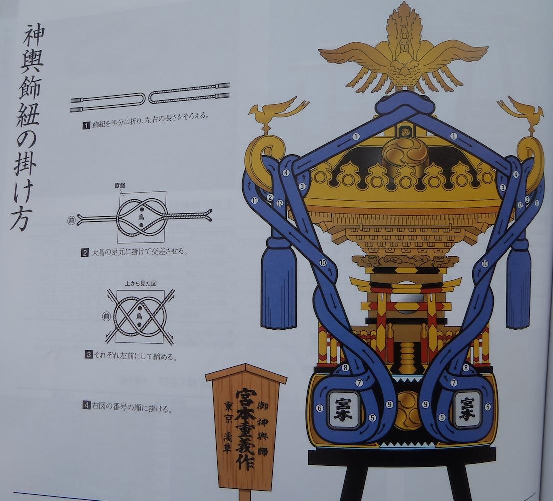 神輿飾紐の掛け方(イラスト)